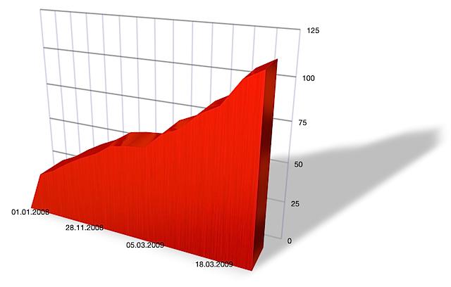Entwicklung der Seitenzahl meiner Doktorschrift