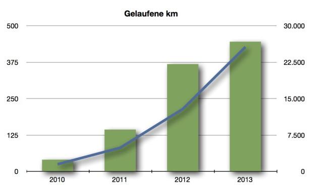 Vergleich Distanz / Kalorien beim Laufen in den Jahren 2010 bis 2013