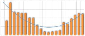 Verlauf KWh 2016 (absichtlich ohne Skala)