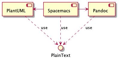 UML Diagram: PlantUML, Spacemacs, Pandoc, Plaintext